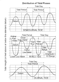 Ocean Tide Chart Maine 12 Detailed Water Tides Schedule