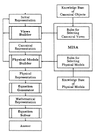 representation of models for expert problem solving in physics fig 1 overall program organization a physics problem
