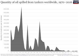 Oil Spills Our World In Data