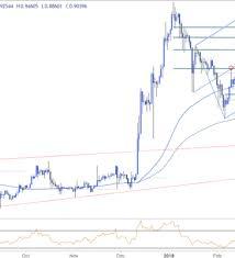 Ripple Price Analysis Xrp Usd Consolidates Above Key