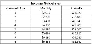 Income Guidelines Southwest Utah Public Health Department