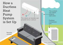 ductless heat pump. Contemporary Pump Sizing Up Ductless Heat Pumps With Pump T