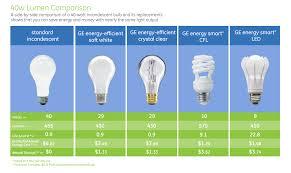 Energy Saving Light Bulbs Conversion Chart Chart Images Online