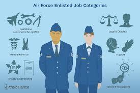 Afsc Job Descriptions And Qualifications Breakdown