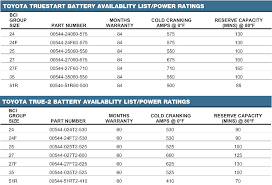 Battery Cranking Amps Chart Toyota 4runner Replacement Battery Cold Cranking Amps