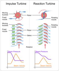 Nozzle Reaction Chart Turbine Wikipedia
