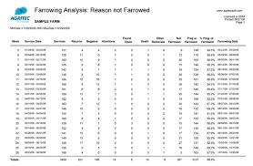 farrowing chart porcitec reports