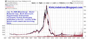 Kirks Market Thoughts Nt Nortel Networks Files For Bankruptcy