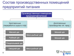 Презентация на тему Общестенное питание Организационная  8 Состав производственных помещений предприятий питания 8 Производственные