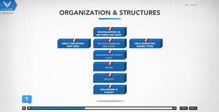 Air Force Structure Chart U S Air Force Traditional Elearning Valeira Inc