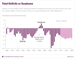 Us Yearly Deficit Chart Cbos Projections Of Deficits And Debt For The 2018 2028