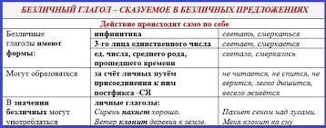 Реферат Неличные формы глаголов в английском языке pib samara ru Неличные формы глагола в английском языке курсовая