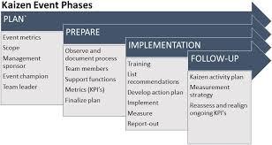 Kaizen Events Are Fundamental To Lean Transformation Shopflow