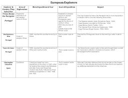 Explorers Chart Key Mckinney Isd Staff Sites