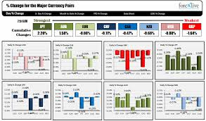 The Jpy Is The Strongest Currency While The Gbp Is The Weakest