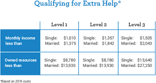 Medicare Low Income Subsidy Chart Get The Facts Medicare And Low Income Individuals And