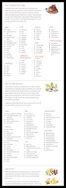Keto Fruit Chart Keto Diet Foods The Ultimate List