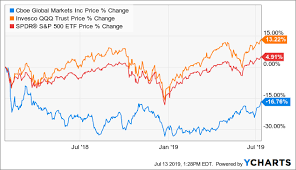Cboe Global Markets Should Follow The S P To New Highs