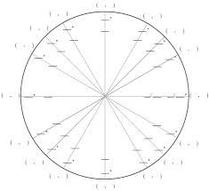 Unit Circle Chart Filled In 31 Correct Sin Cos Circle Chart