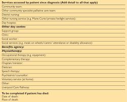Proforma Audit Tool Continued Download Scientific Diagram