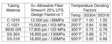 Steel Tubing Pressure Ratings Air Way Manufacturing