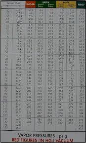410a Pt Chart Dupont Refrigerant Pressure Temperature Chart Elegant 9 Elegant R22