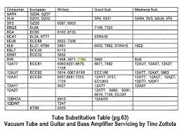 Thin Tone Buzzing Amp Archive Guitar Forums