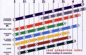 Saxophone Reed Hardness Chart Reed Strength Tenor Sax