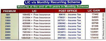 Lic Loyalty Addition Chart Lic Jeevan Saral Plan Call 9891009400 Lic Best Plan