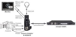 4020 a s camera optical fiber adaptor e 4020 a s camera optical fiber adaptor