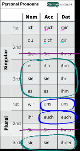 German Personal Pronouns Your Essential Guide