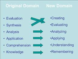 Blooms Taxonomy Of Learning Domains The Cognitive Domain