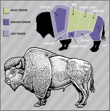 Buffalo Cuts Chart Platte Valley Food Group