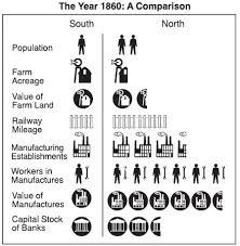 Charts And Graphs Civil War