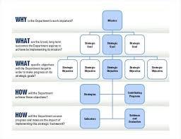 Strategic Planning Template Ppt Principles Of Strategic Planning
