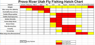 Wyoming Hatch Chart Hatch Chart For The Western U S Region