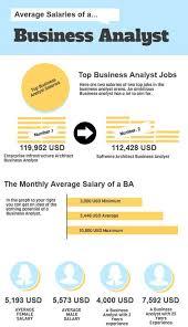 business analytics average salaries benefits analyst job description