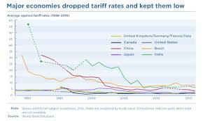 A Brief History Of Globalization World Economic Forum