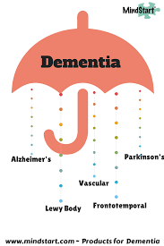 Difference Between Alzheimer S And Dementia Chart What Is The Difference Between Alzheimers And Dementia