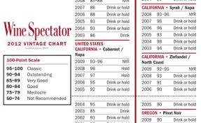 Wine Vintage Chart Rioja Bedowntowndaytona Com