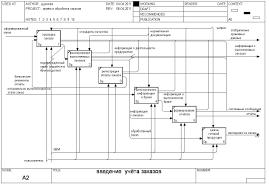 Дипломная работа Организация бизнес процессов скачать заказать  Диаграмма a2 bpwin