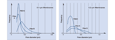 Membrane Pore Size Chart Technology Fujifilm Global