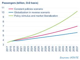Air Traffic Controller Pay Chart Iata Iata Forecast Predicts 8 2 Billion Air Travelers In 2037