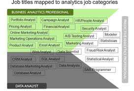 Marketing Analyst Job Description 24 Steps To Transition Your Career To Analytics Step 24 Identify 8