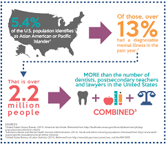 asian american pacific islander communities and mental health  infographic mental health issue prevalence asian pacific islander