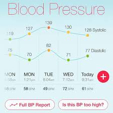 Healthy Blood Pressure And Pulse Rate Chart Top 6 Health Numbers To Know After Age 40 Hello Heart
