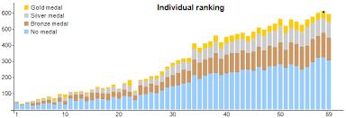 Ahn Chart International Mathematical Olympiad