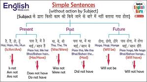 Hindi To English Translation Tense Chart All English Charts Tense Chart Active Passive Voice Charts