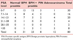 Correlation Between Prostate Specific Antigen Levels And