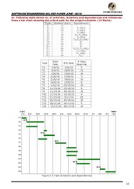 Staff Allocation Chart In Software Engineering Vtu 5th Sem Cse Software Engineering Solved Papers Jun13
